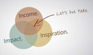 income sharing venn diagram